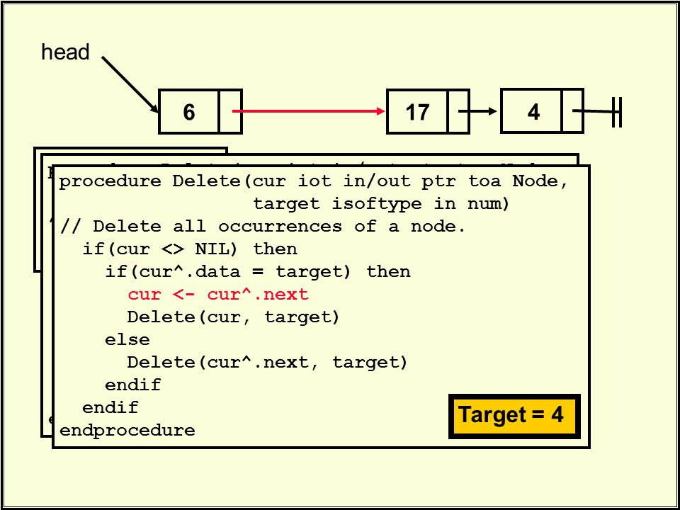 17 head 4 6. Delete(head, 4). procedure Delete(cur iot in/out ptr toa Node, target isoftype in num) // Delete all occurrences of a node. if(cur <> NIL