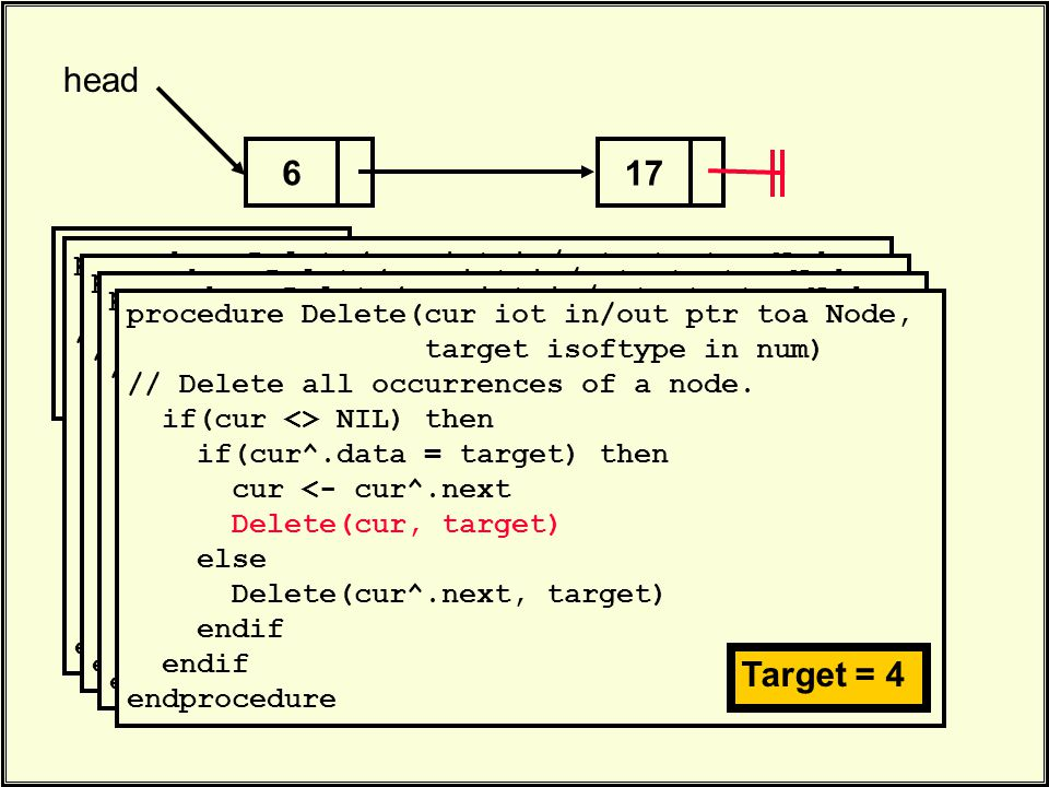 17 head 6. Delete(head, 4). procedure Delete(cur iot in/out ptr toa Node, target isoftype in num) // Delete all occurrences of a node. if(cur <> NIL)