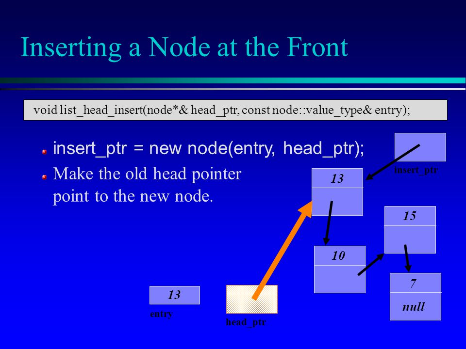Inserting a Node at the Front 10 15 7 null head_ptr entry 13 insert_ptr 13 insert_ptr = new node(entry, head_ptr); Make the old head pointer point to