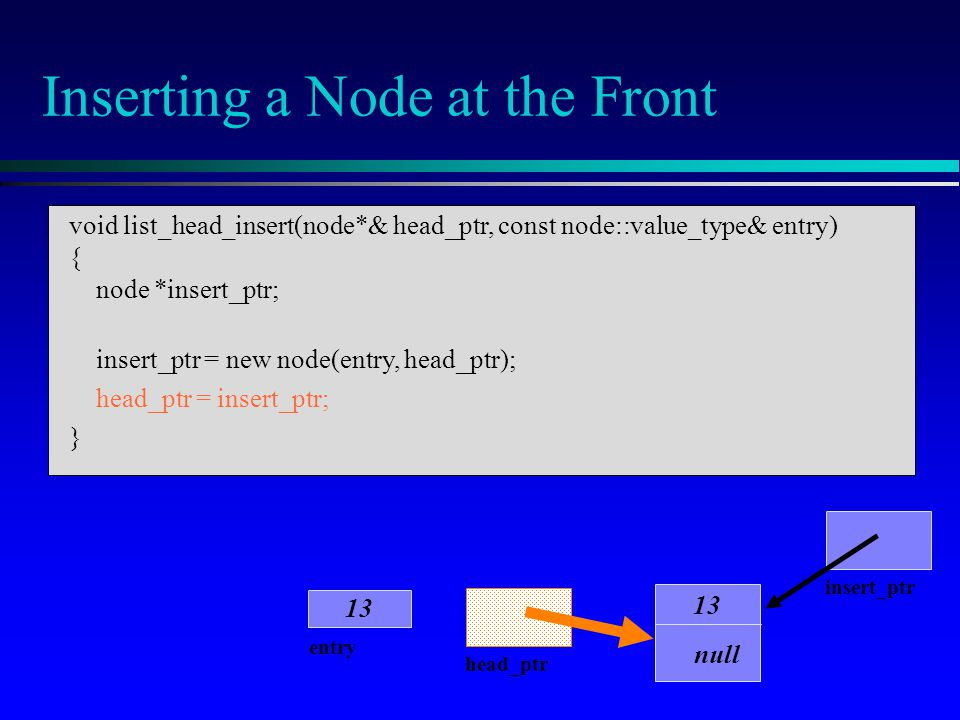Inserting a Node at the Front head_ptr entry 13 insert_ptr 13 null void list_head_insert(node*& head_ptr, const node::value_type& entry) { node *inser