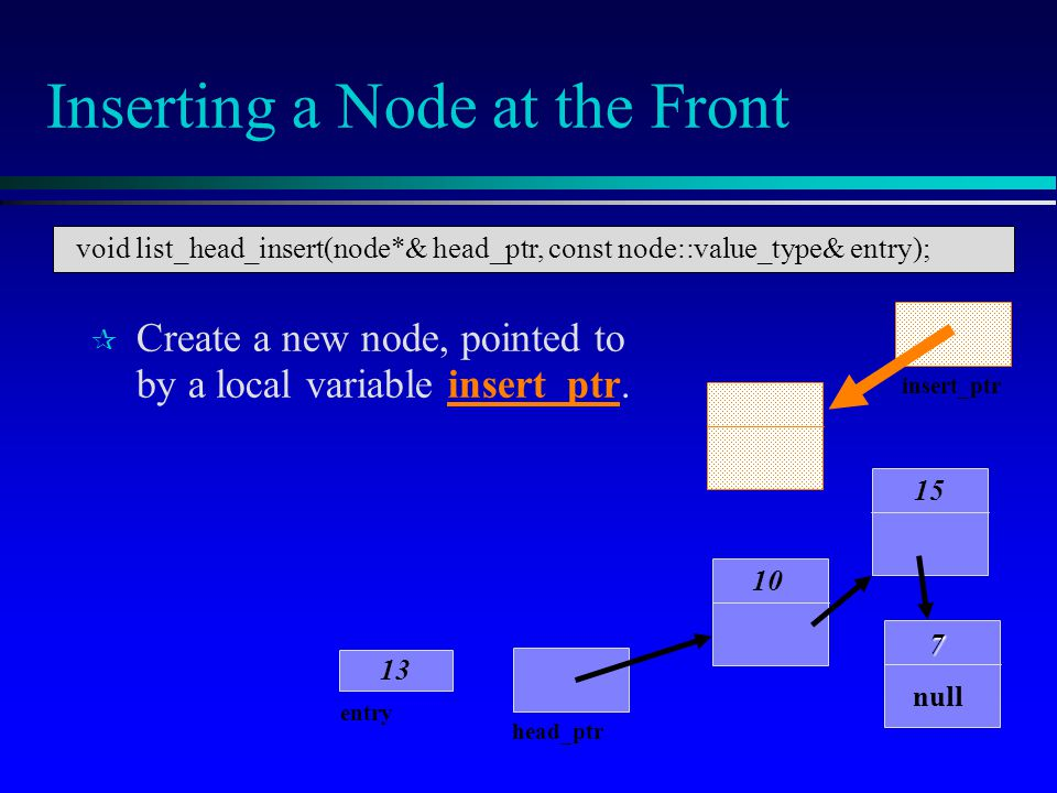 Inserting a Node at the Front Create a new node, pointed to by a local variable insert_ptr. 10 15 7 null head_ptr entry 13 insert_ptr void list_head_i