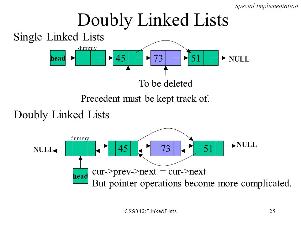 CSS342: Linked Lists25 Doubly Linked Lists NULL 457351 NULL head 45 73 51 NULL head Single Linked Lists To be deleted Precedent must be kept track of.