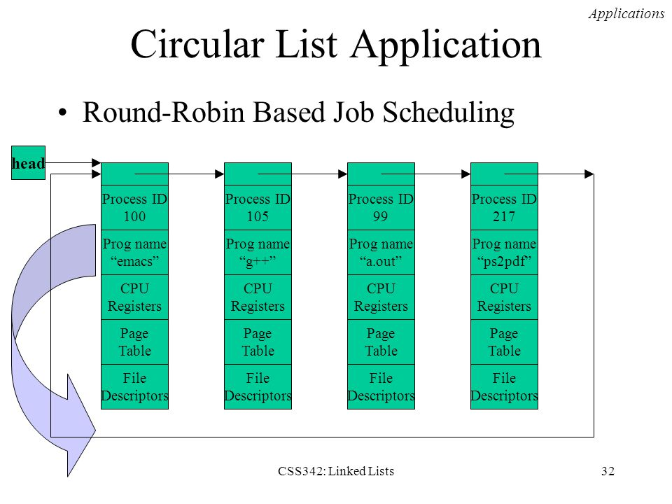 CSS342: Linked Lists32 Circular List Application Round-Robin Based Job Scheduling Applications CPU Registers Page Table File Descriptors Prog name ema