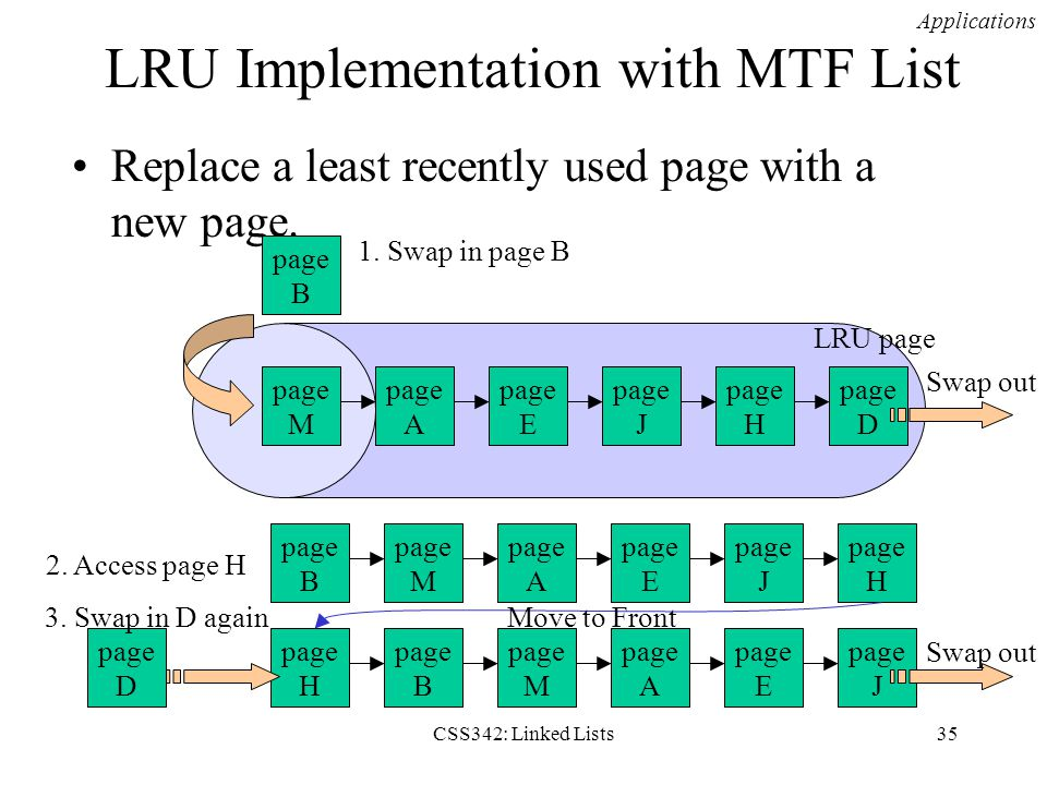 CSS342: Linked Lists35 LRU Implementation with MTF List Replace a least recently used page with a new page. Applications page D page H page J page E p