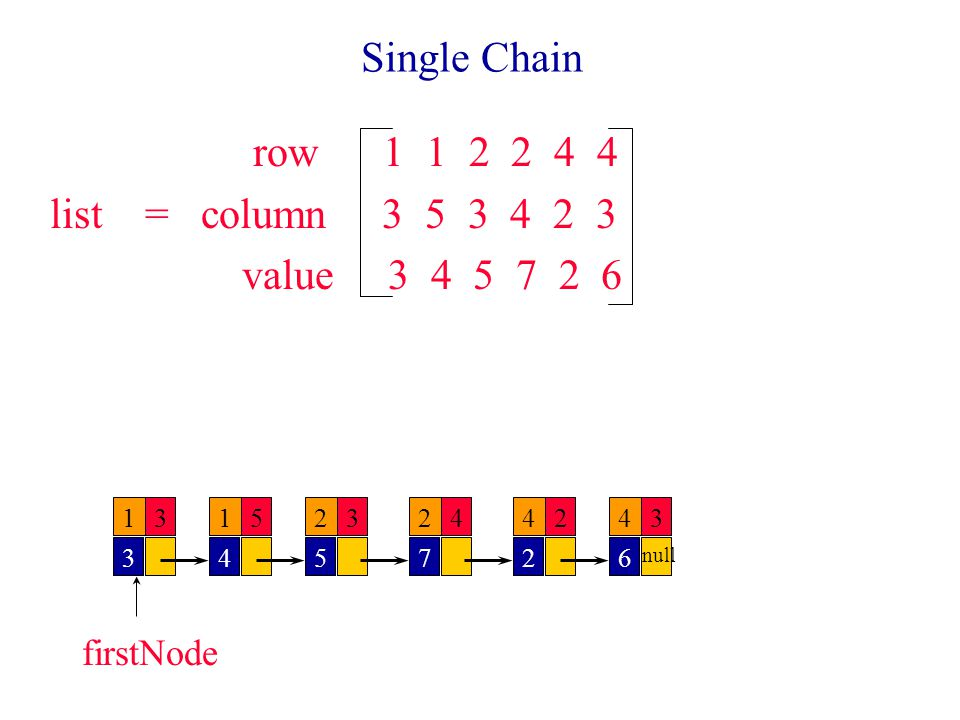 Single Chain row 1 1 2 2 4 4 list = column 3 5 3 4 2 3 value 3 4 5 7 2 6 13 3 15 4 2 5 2 7 4 2 4 6 343 null firstNode 2