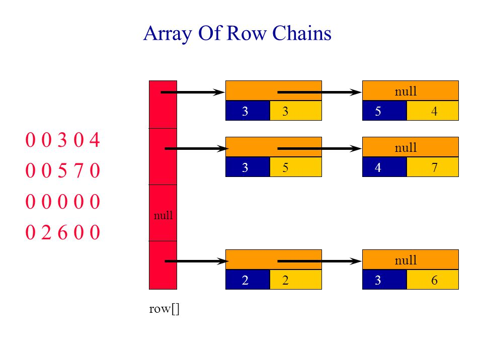 Array Of Row Chains 0 0 3 0 4 0 0 5 7 0 0 0 0 0 0 0 2 6 0 0 row[] 33 null 4553 7422 63