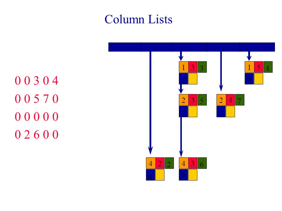 Column Lists 0 0 3 0 4 0 0 5 7 0 0 0 0 0 0 0 2 6 0 0 13 3 15 4 23 5 24 7 42 2 43 6 n n n