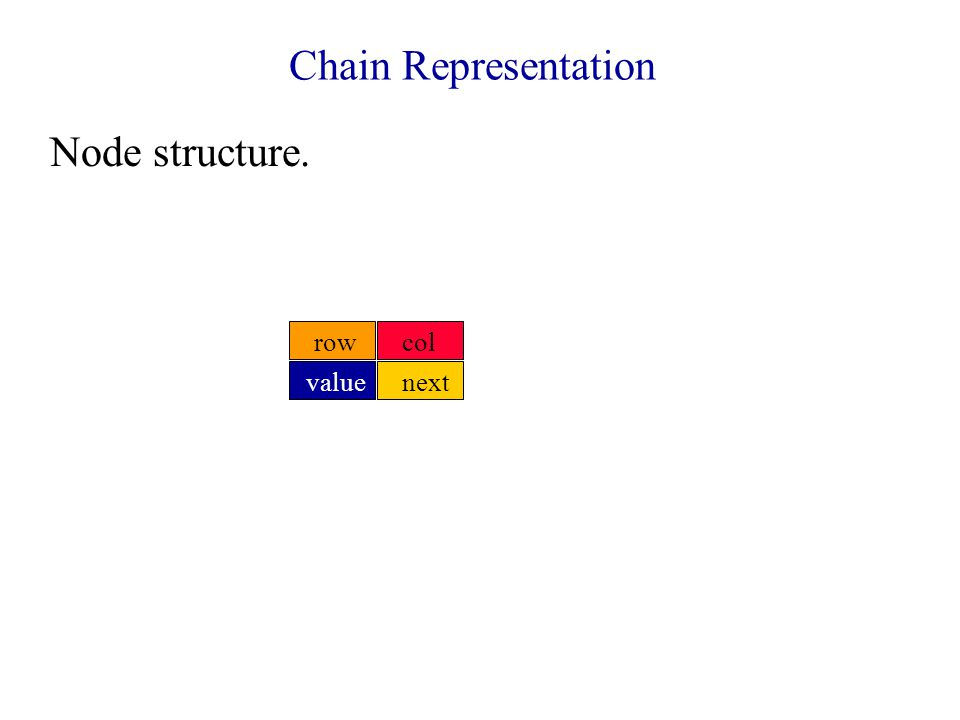 Chain Representation Node structure. rowcol nextvalue