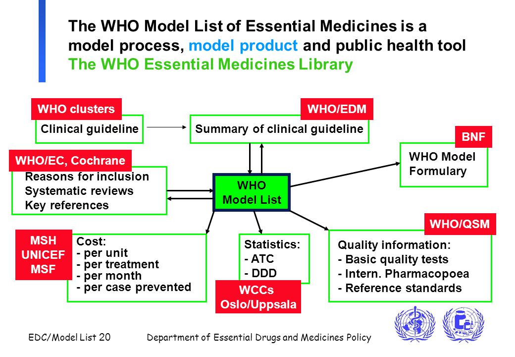EDC/Model List 20 Department of Essential Drugs and Medicines Policy The WHO Model List of Essential Medicines is a model process, model product and p
