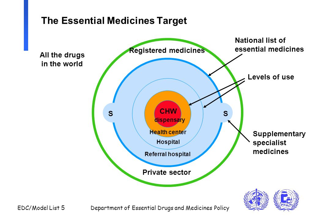 EDC/Model List 16 Department of Essential Drugs and Medicines Policy Model process (2): Link to Guidelines for Guidelines (approved by WHO Cabinet in January 2001) n Guideline development group with wide representation n Careful consideration of conflict of interest n Systematic computer search for evidence n Evaluation of strength of evidence n Systematic cost-effectiveness analysis n for WHO: evaluation of public health considerations n Graded recommendations with linked references n External review of draft recommendations n If there is insufficient evidence: consensus expert opinion Systematic and transparent process