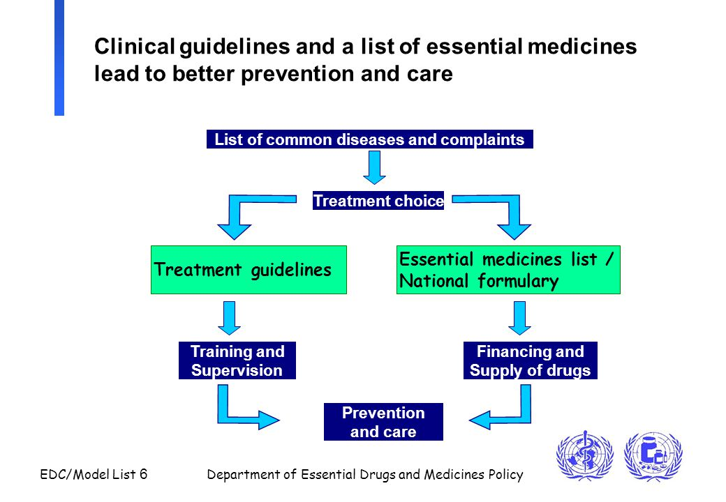 EDC/Model List 17 Department of Essential Drugs and Medicines Policy Model process (3): Steps in review of applications to the Model List 1Summary of application posted on WHO Medicines web site 2Specialist assessment of comparative efficacy, safety and cost-effectiveness 3Review of assessments by Expert Committee member (presenter); formulation of draft recommendation 4Review of draft recommendation by relevant Expert Advisory Panel members; and posted on WHO Medicines web site 5Review by presenter, prepares final draft recommendation 6Discussion of draft recommendation and proposed text for WHO Model Formulary by the Expert Committee