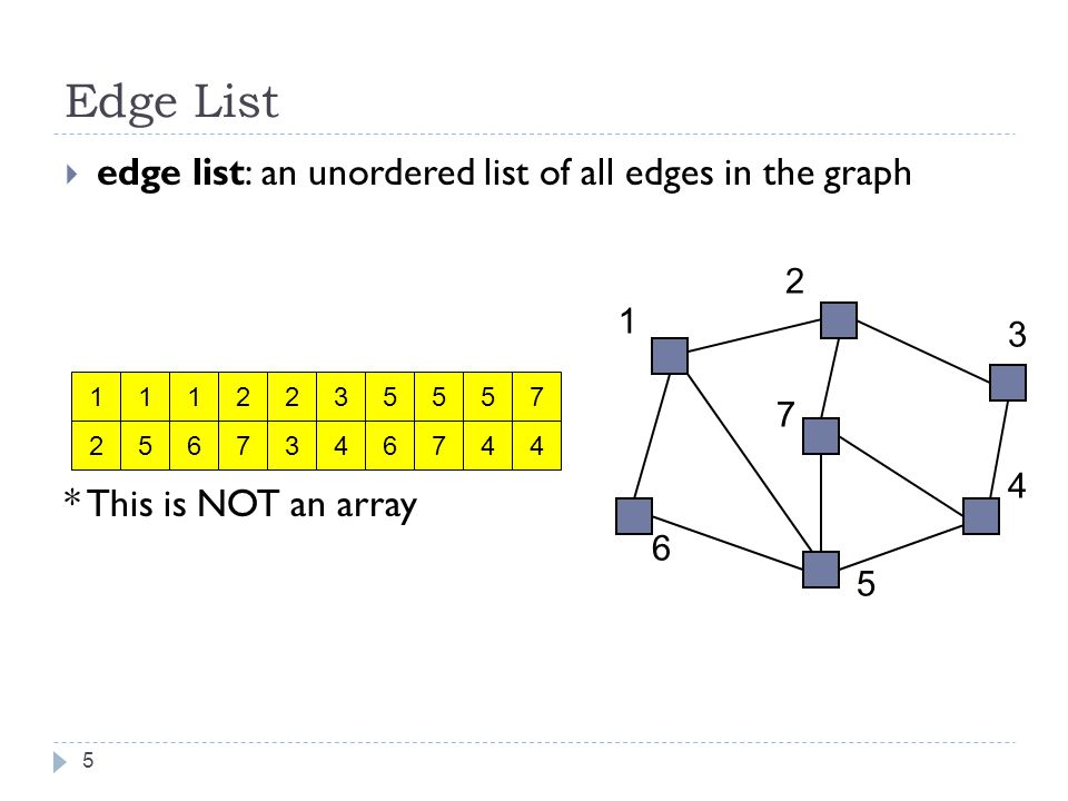 Edge List: Pros and Cons advantages easy to loop/iterate over all edges disadvantages hard to tell if an edge exists from A to B hard to tell how many edges a vertex touches (its degree) 6 1 2 1 5 1 6 2 7 2 3 3 4 5 7 5 6 5 4 7 4