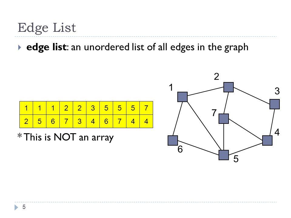 Implementing Graph with Adjacency List 16 public interface IGraph { public void addVertex(V v); public void addEdge(V v1, V v2, int weight); public boolean hasEdge(V v1, V v2); public Edge getEdge(V v1, V v2); public boolean hasPath(V v1, V v2); public List getDFSPath(V v1, V v2); public String toString(); }