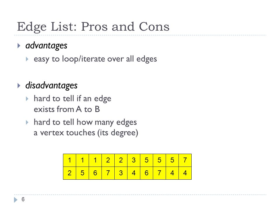 Edge List: Pros and Cons advantages easy to loop/iterate over all edges disadvantages hard to tell if an edge exists from A to B hard to tell how many edges a vertex touches (its degree)