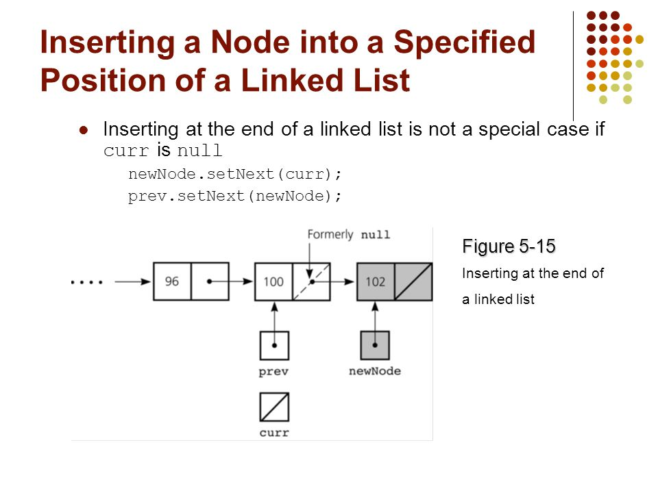 Inserting a Node into a Specified Position of a Linked List Inserting at the end of a linked list is not a special case if curr is null newNode.setNext(curr); prev.setNext(newNode); Figure 5-15 Inserting at the end of a linked list