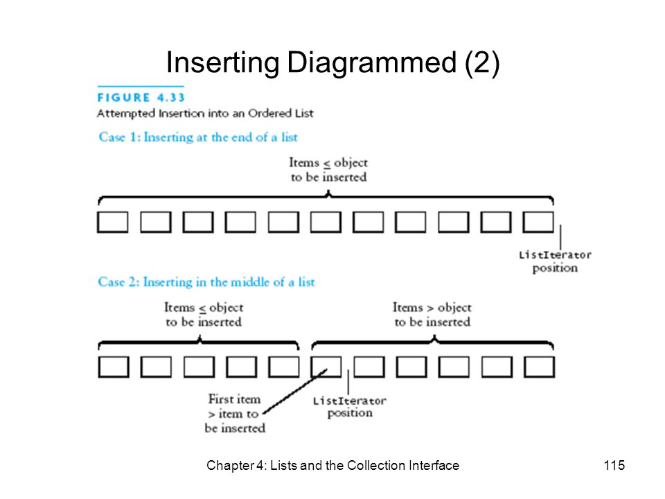 Chapter 4: Lists and the Collection Interface115 Inserting Diagrammed (2)