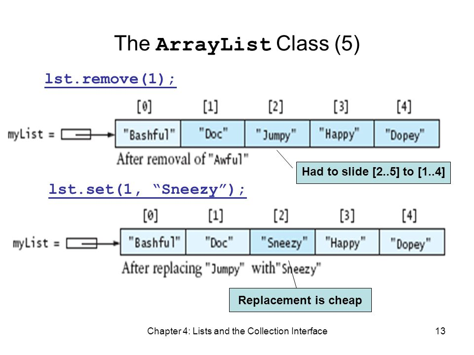 Chapter 4: Lists and the Collection Interface13 The ArrayList Class (5) Had to slide [2..5] to [1..4] Replacement is cheap lst.remove(1); lst.set(1, S