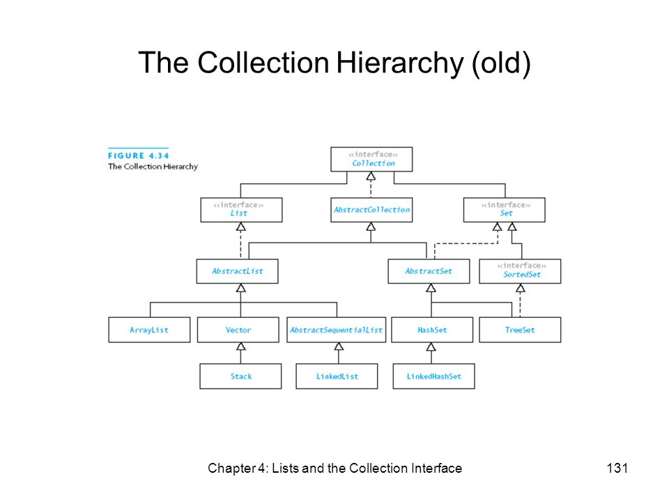 Chapter 4: Lists and the Collection Interface131 The Collection Hierarchy (old)