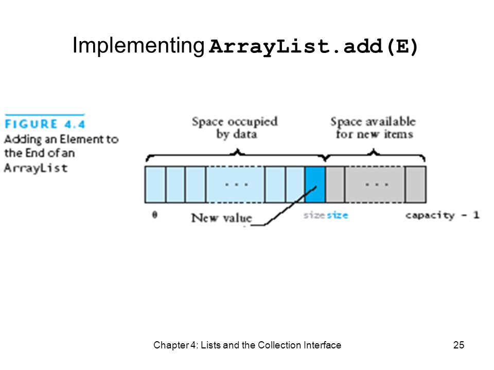 Chapter 4: Lists and the Collection Interface25 Implementing ArrayList.add(E)