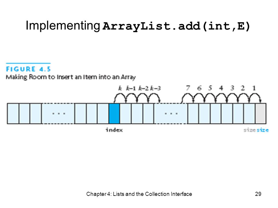 Chapter 4: Lists and the Collection Interface29 Implementing ArrayList.add(int,E)