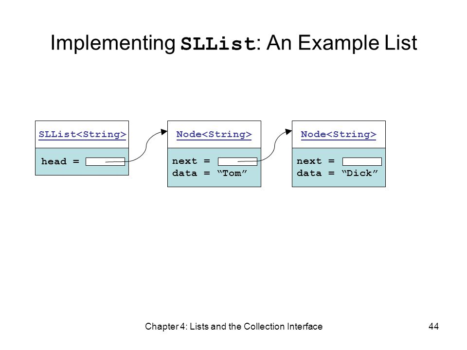 Chapter 4: Lists and the Collection Interface44 Implementing SLList : An Example List head = SLList next = data = Tom Node next = data = Dick Node