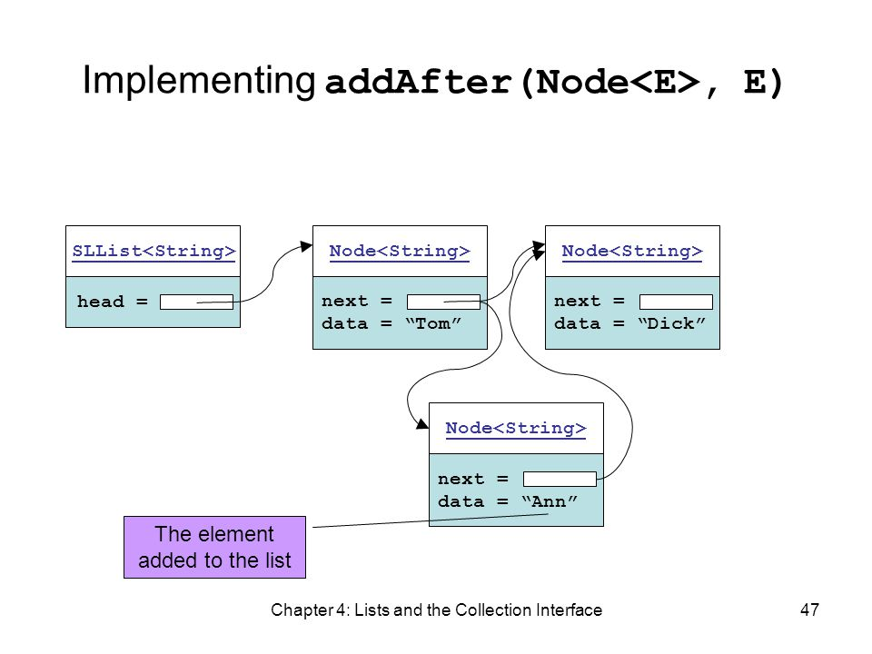 Chapter 4: Lists and the Collection Interface47 Implementing addAfter(Node, E) head = SLList next = data = Tom Node next = data = Dick Node next = dat