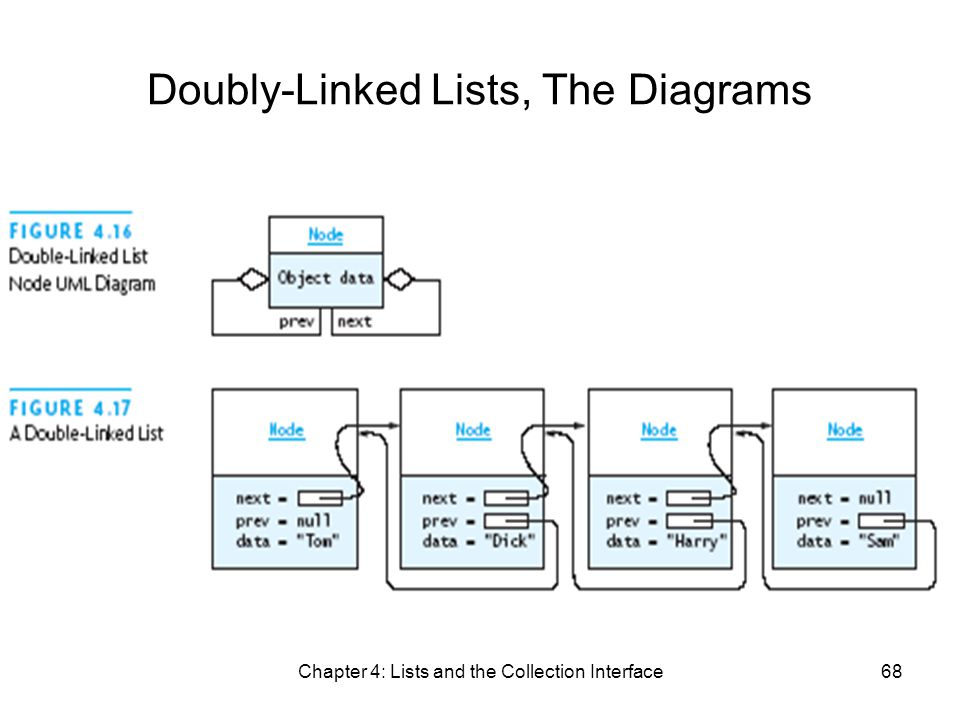 Chapter 4: Lists and the Collection Interface68 Doubly-Linked Lists, The Diagrams