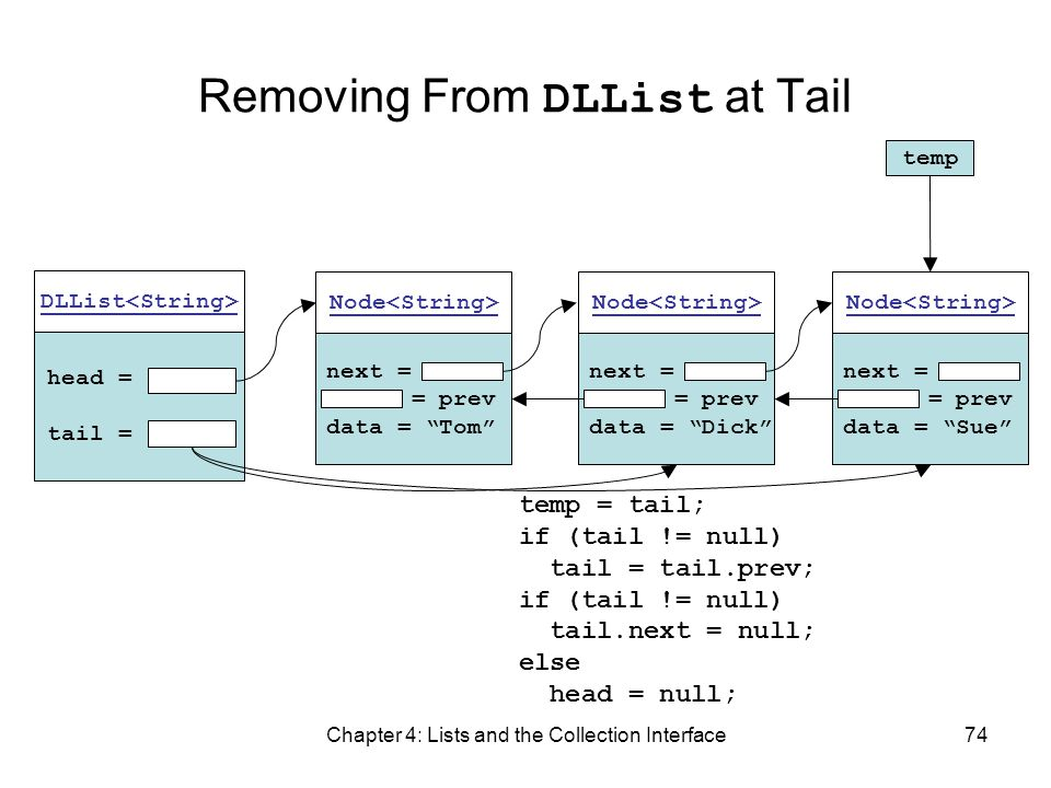 Chapter 4: Lists and the Collection Interface74 Removing From DLList at Tail DLList head = tail = next = = prev data = Tom Node next = = prev data = D