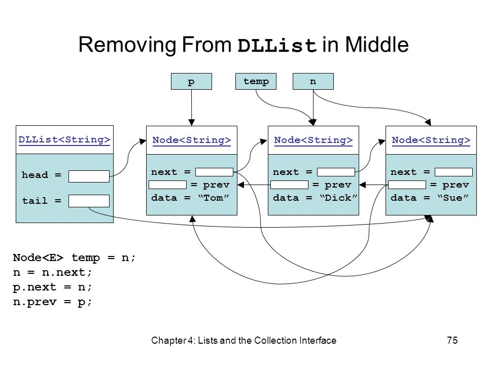 Chapter 4: Lists and the Collection Interface75 Removing From DLList in Middle DLList head = tail = next = = prev data = Tom Node next = = prev data =