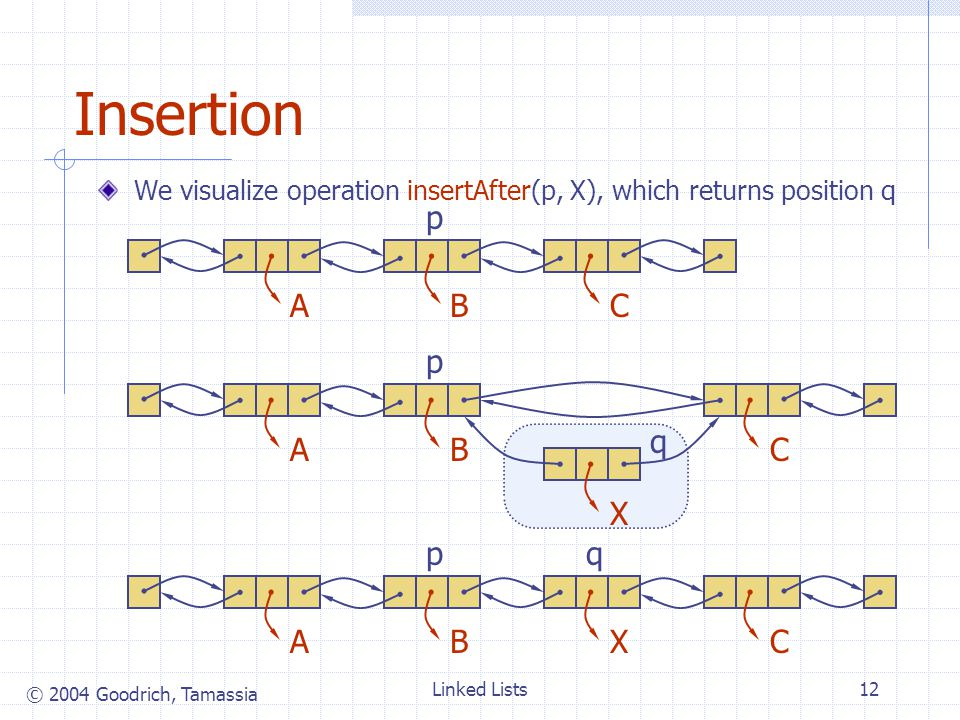 © 2004 Goodrich, Tamassia Linked Lists12 Insertion We visualize operation insertAfter(p, X), which returns position q ABXC ABC p ABC p X q pq
