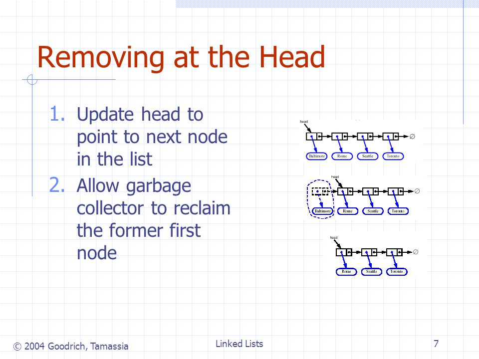 © 2004 Goodrich, Tamassia Linked Lists7 Removing at the Head 1.