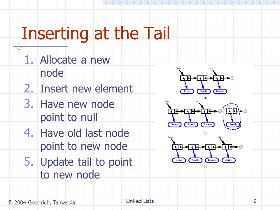 © 2004 Goodrich, Tamassia Linked Lists9 Inserting at the Tail 1.