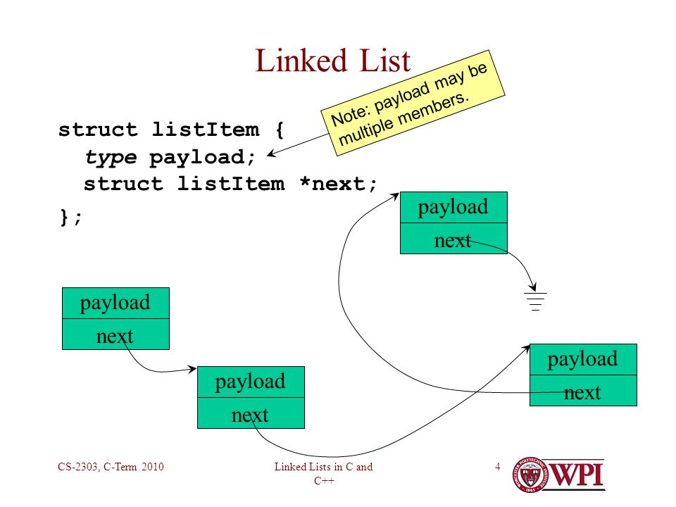 Linked Lists in C and C++ CS-2303, C-Term 20104 Linked List struct listItem { type payload; struct listItem *next; }; payload next payload next payload next payload next Note: payload may be multiple members.
