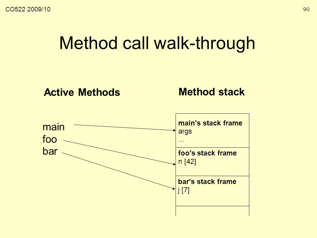 CO /1090 Method call walk-through Active Methods Method stack main s stack frame args...