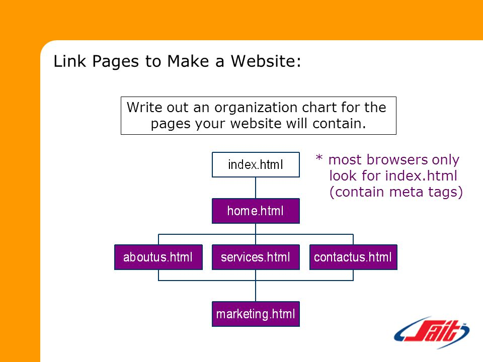 Link Pages to Make a Website: Write out an organization chart for the pages your website will contain.