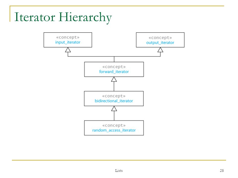 Lists 28 Iterator Hierarchy