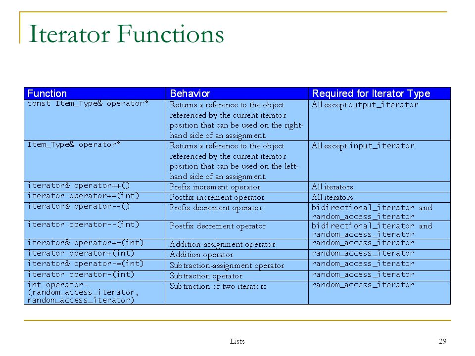 Lists 29 Iterator Functions