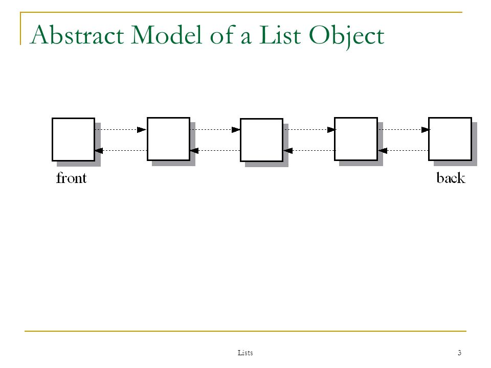 Lists 14 Using Push, Pop, and Size int arr[5] = {9, 2, 7, 3, 12}; list lst(arr,arr+5); lst.pop_back( ); lst.push_back(99); lst.pop_front( ); lst.push_front(11); cout << lst.size( );