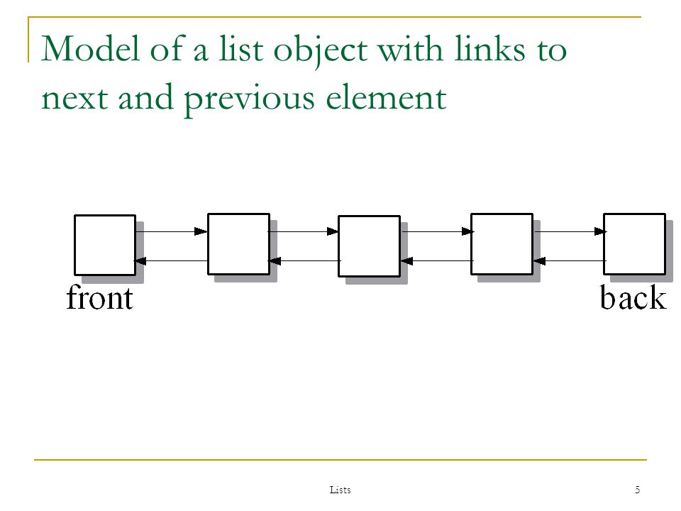 5 Model of a list object with links to next and previous element