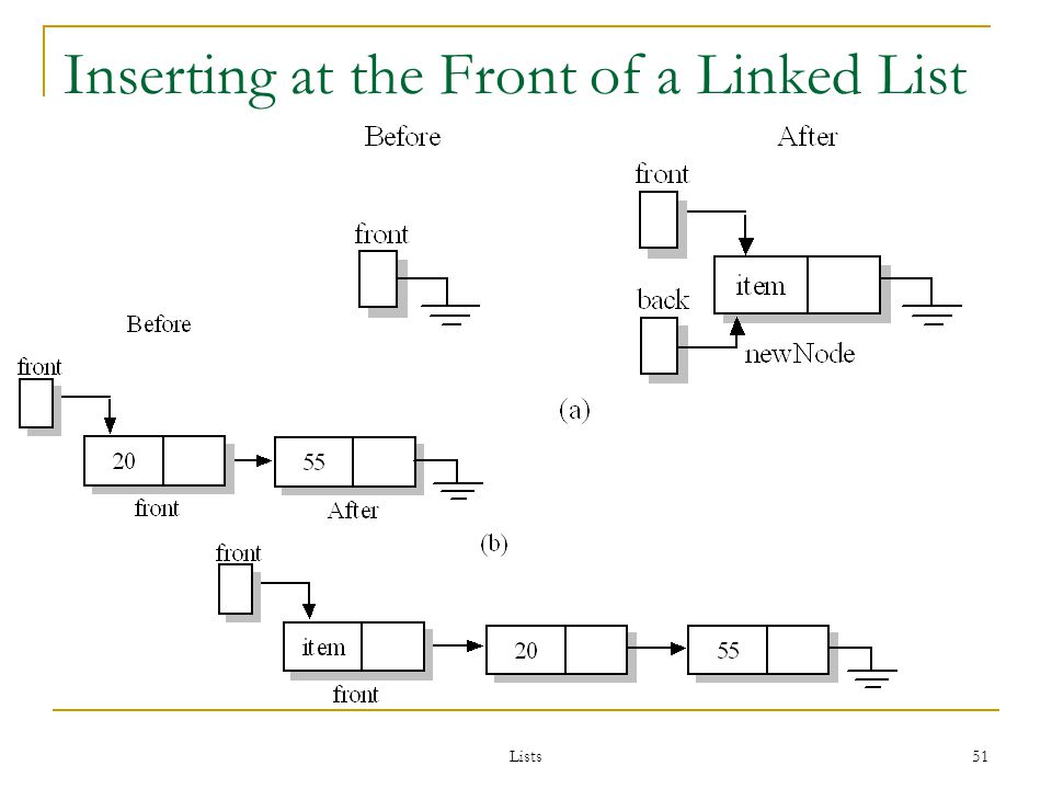 Lists 51 Inserting at the Front of a Linked List