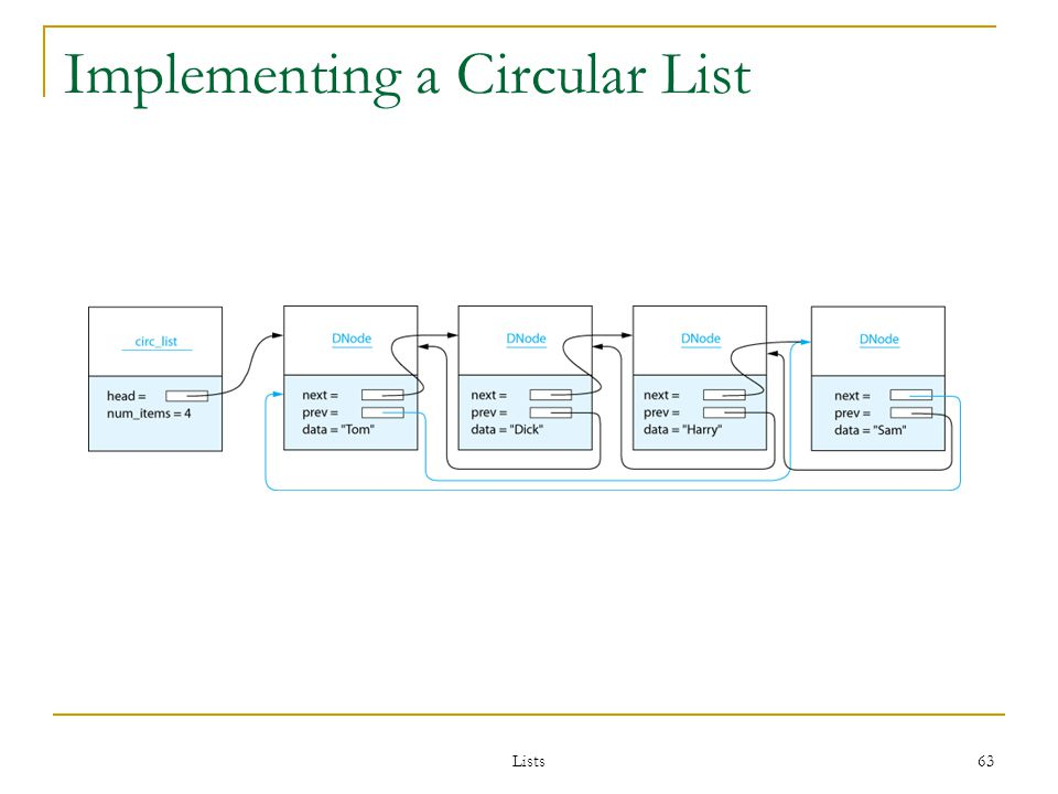 Lists 63 Implementing a Circular List