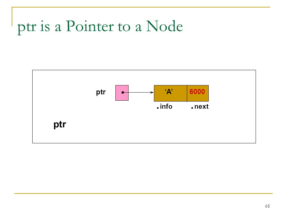 68 ptr is a Pointer to a Node. info. next A 6000 ptr