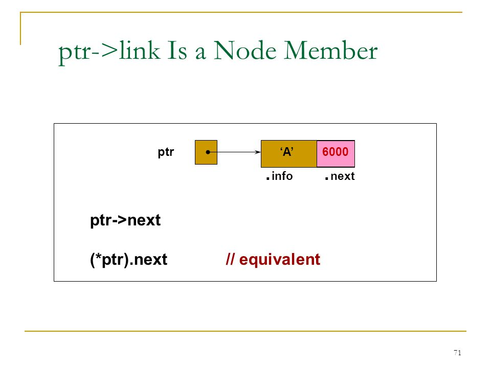 71 ptr->link Is a Node Member ptr. info. next ptr->next (*ptr).next // equivalent A 6000