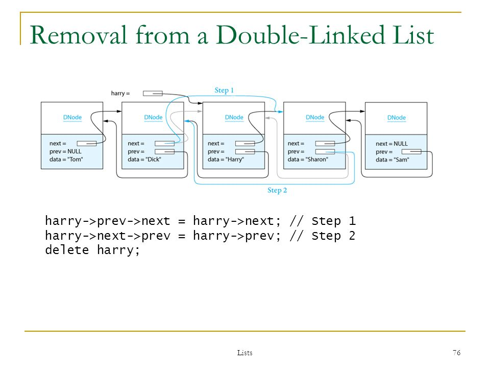 Lists 76 Removal from a Double-Linked List harry->prev->next = harry->next; // Step 1 harry->next->prev = harry->prev; // Step 2 delete harry;