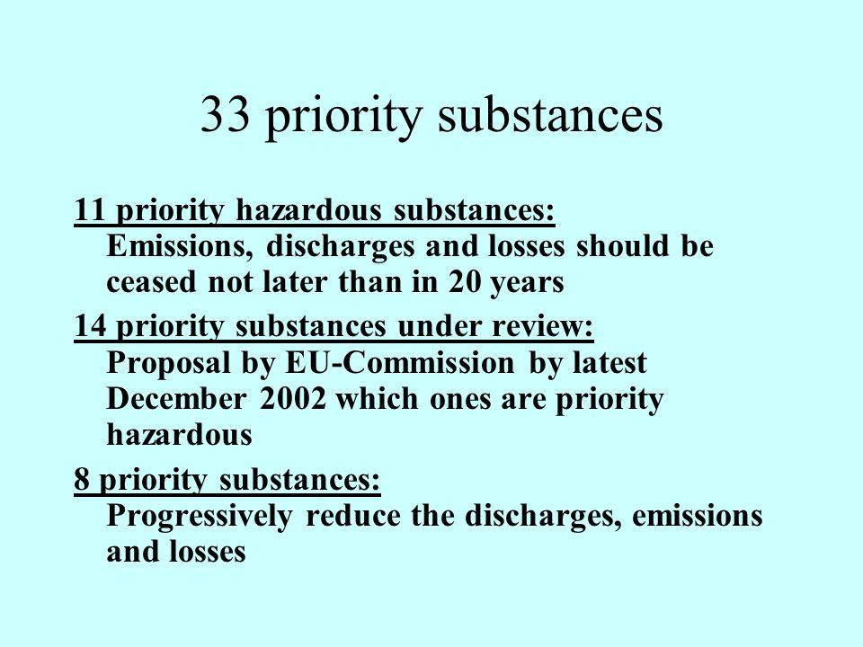 Annex X of WFD: List of Priority Substances 1.Alachlor 2.Benzene 3.Chlorfenvinphos 4.1,2-Dichloroethane 5.Dichloromethane 6.Fluoroanthene 7.Nickel and ist compounds 8.Trichloromethane Priority hazardous substances 9.