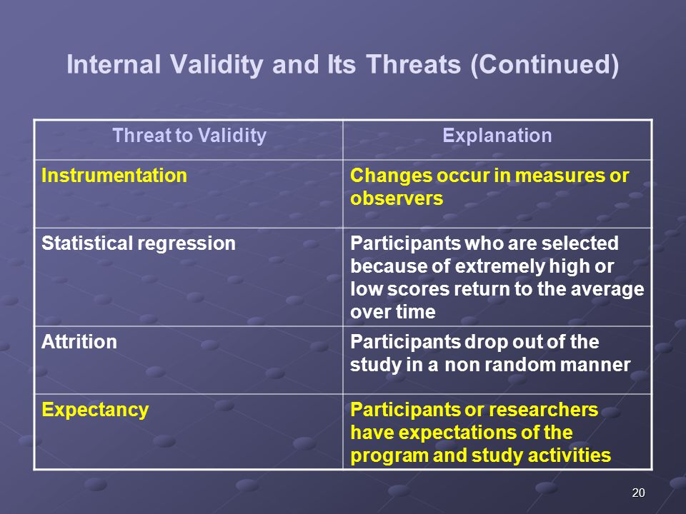 20 Internal Validity and Its Threats (Continued) Threat to ValidityExplanation InstrumentationChanges occur in measures or observers Statistical regressionParticipants who are selected because of extremely high or low scores return to the average over time AttritionParticipants drop out of the study in a non random manner ExpectancyParticipants or researchers have expectations of the program and study activities