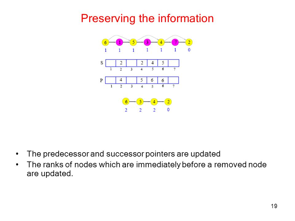 19 Preserving the information The predecessor and successor pointers are updated The ranks of nodes which are immediately before a removed node are up