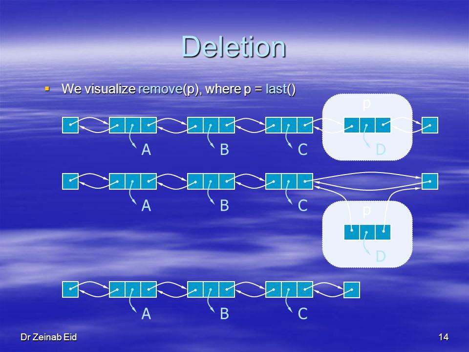 Dr Zeinab Eid14 Deletion We visualize remove(p), where p = last() We visualize remove(p), where p = last() ABCD p ABC D p ABC