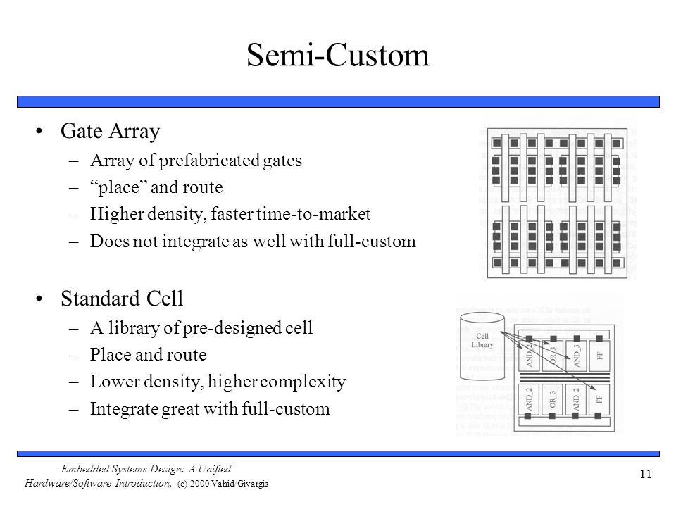 Embedded Systems Design: A Unified Hardware/Software Introduction, (c) 2000 Vahid/Givargis 11 Semi-Custom Gate Array –Array of prefabricated gates –pl