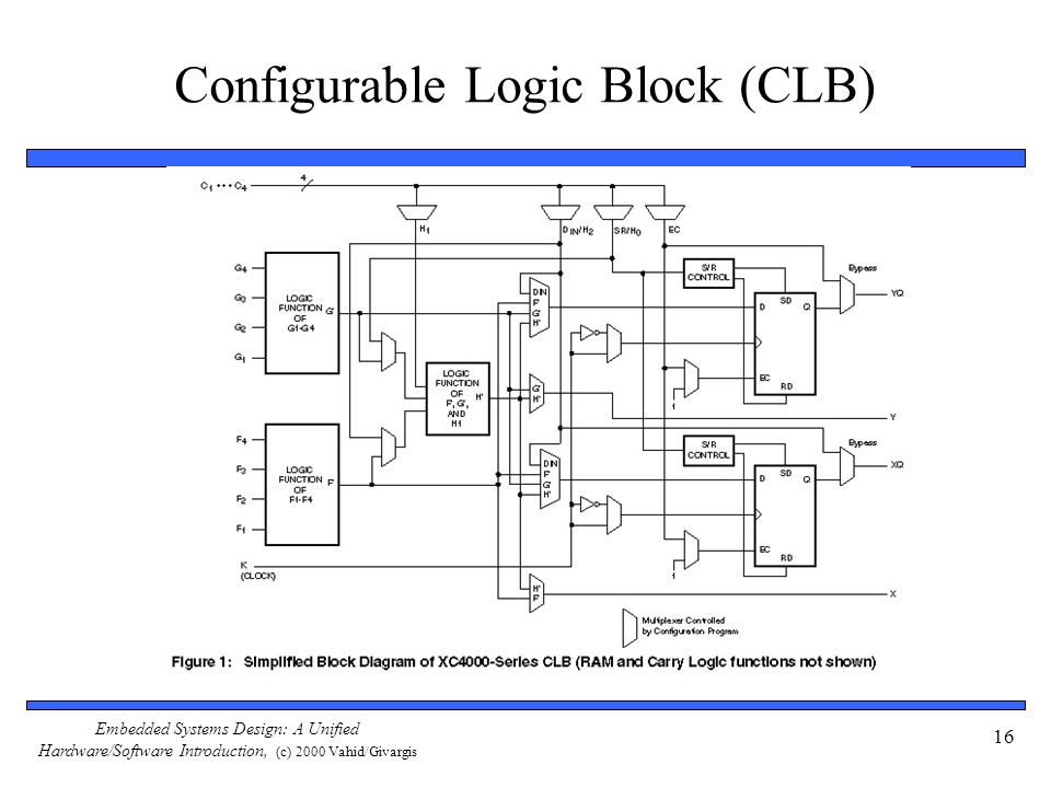 Embedded Systems Design: A Unified Hardware/Software Introduction, (c) 2000 Vahid/Givargis 16 Configurable Logic Block (CLB)